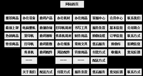 办公用品网上商城规划栏目结构